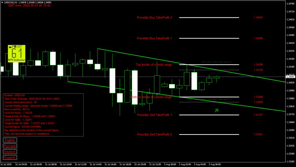 USDCAD today forex analysis and forecast 03 August 2020