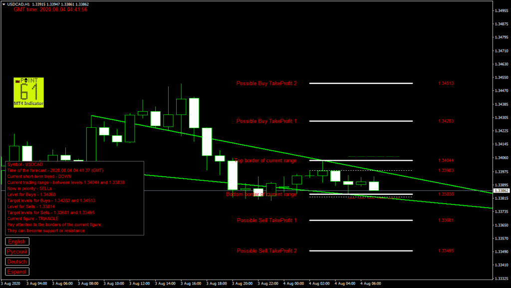 USDCAD today forex analysis and forecast 04 August 2020