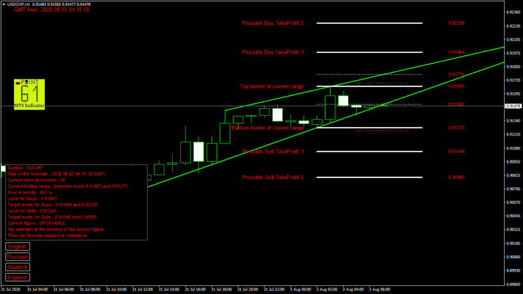 USDCHF today forex analysis and forecast 03 August 2020