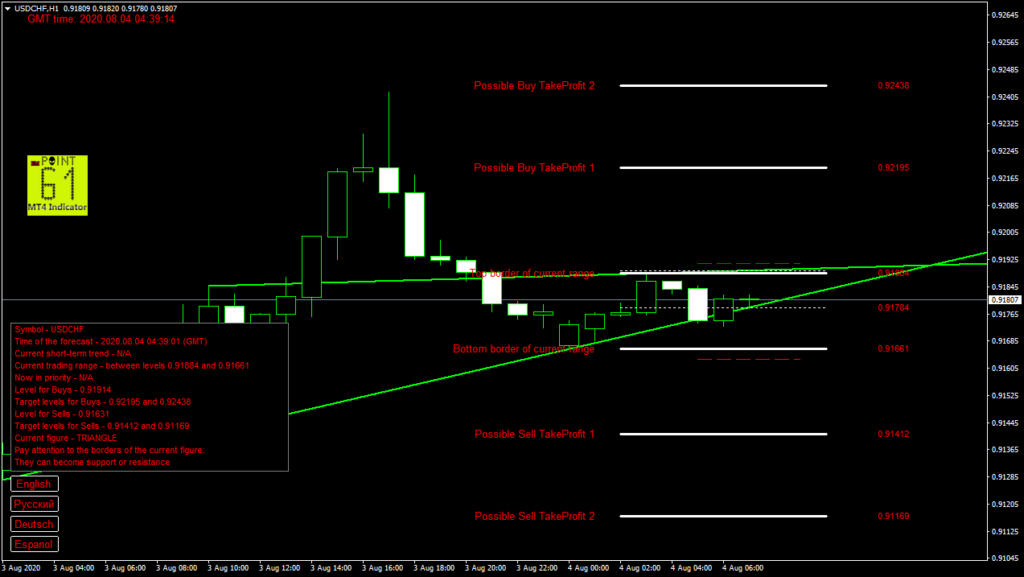 USDCHF today forex analysis and forecast 04 August 2020