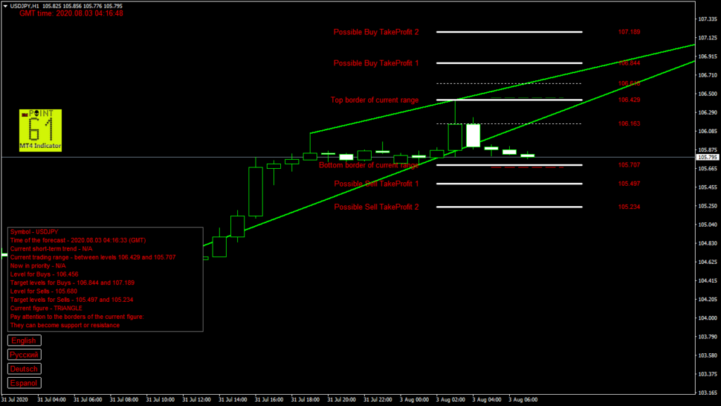 USDJPY today forex analysis and forecast 03 August 2020