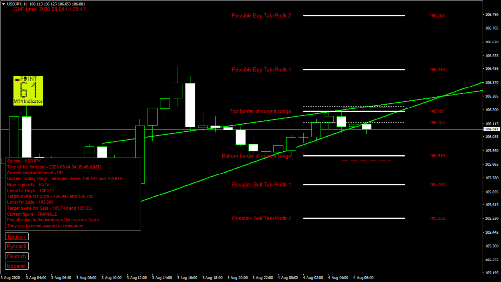 USDJPY today forex analysis and forecast 04 August 2020