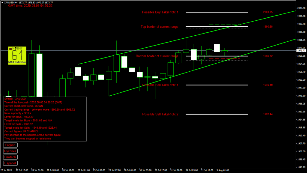 GOLD today forex analysis and forecast 03 August 2020