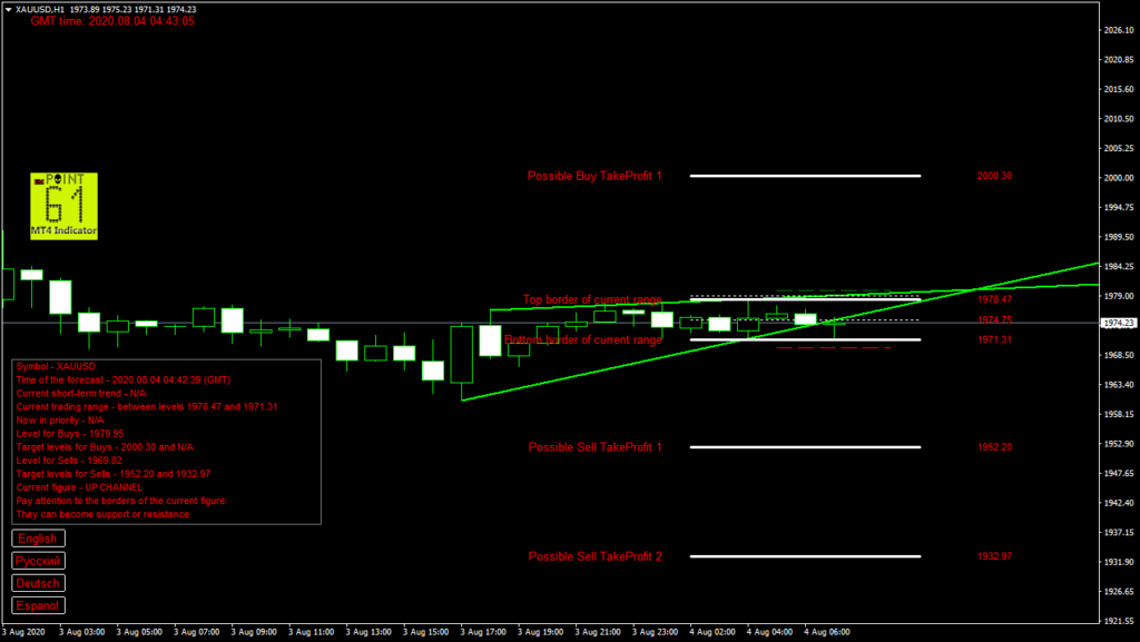 GOLD today forex analysis and forecast 04 August 2020