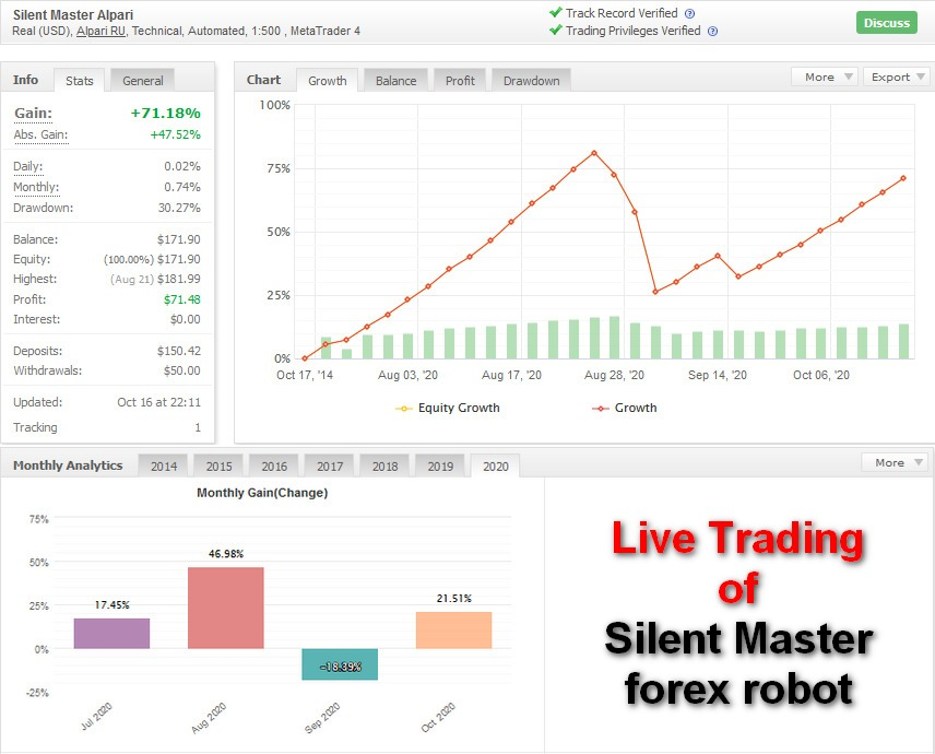 Real trading of Silent Master EA