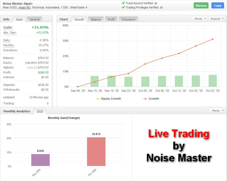 Real trading of Noise Master EA