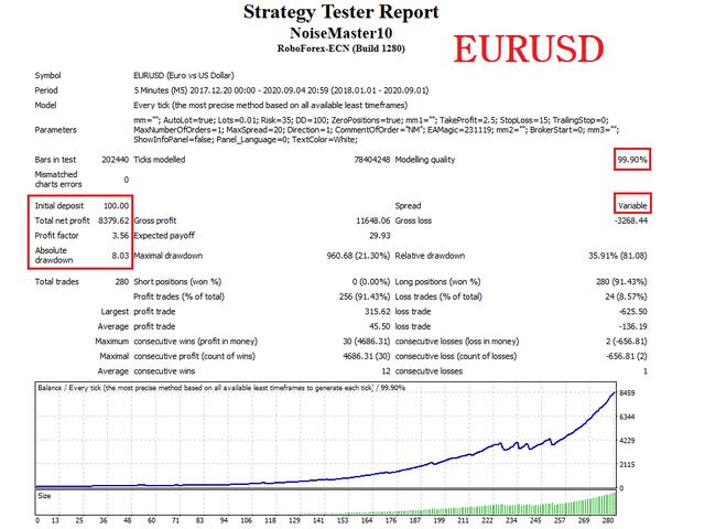 Noise Master eurusd test